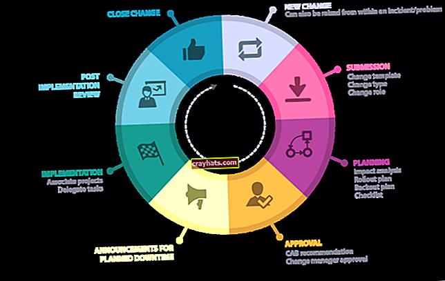 Quali sono le quattro categorie nella gestione del cambiamento?